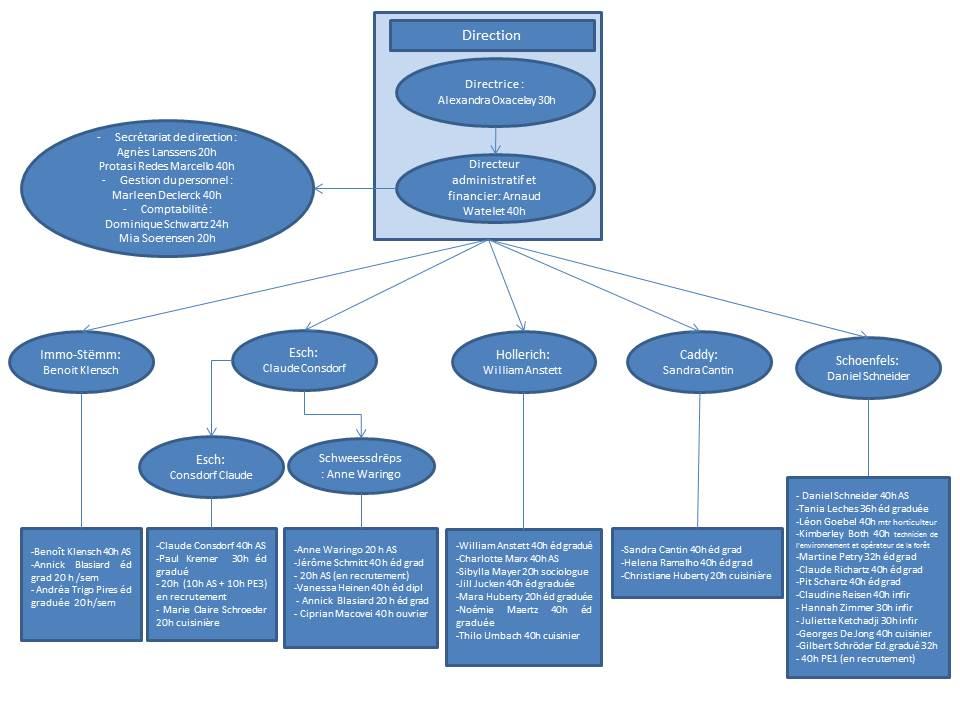 organigramme-version-du-01-01-17-personnel-et-noms